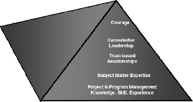 The MyProjectAdvisor<sup>®</sup> Leadership Competency Pyramid Knowledge, Skill and Experience