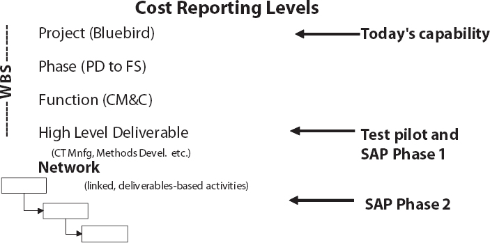 Cost Reporting Levels