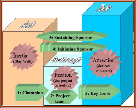 The roles involved in managing the project forces
