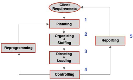 "Five Basic Functions That Constitute a Project Manager's Job (""Chunk Theory"")"