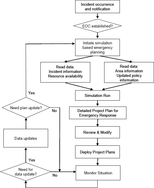 Concept of operations for proposed simulation based project plan generation