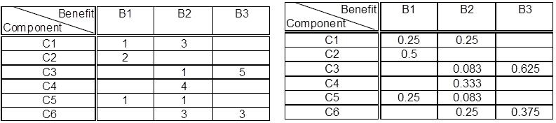 Unnormalized, and normalized, examples of a benefit-component matrix