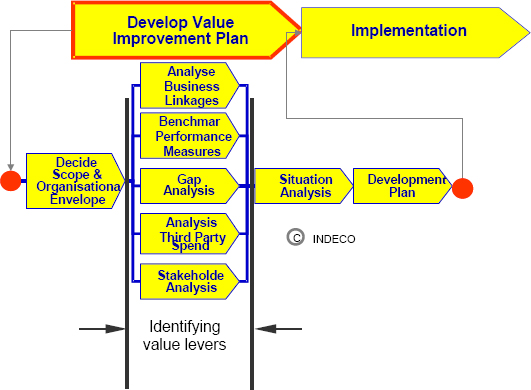 Financial services value improvement methodology