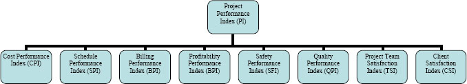Hierarchy Design for the Project Performance Model