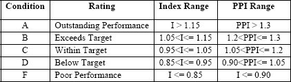 Profitability Performance Rating and Normalization Table