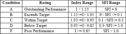 Safety Performance Rating and Normalization Table