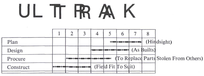 """typical ultra-trak schedule"""