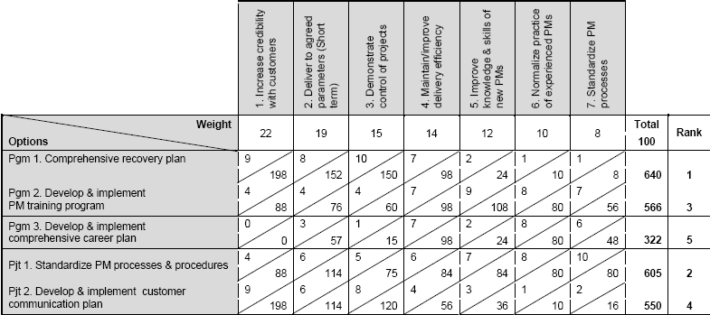 Example of weighted criteria selection matrix