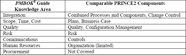 Comparison of PMBOK® Guide Areas of Knowledge and PRINCE2 Components