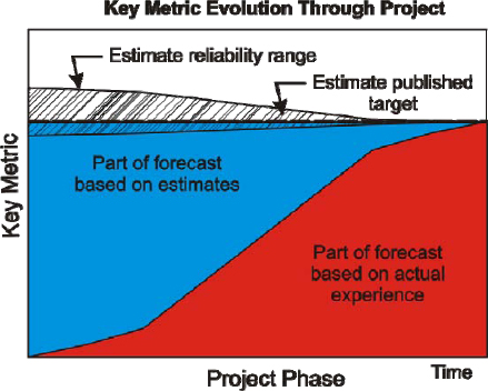 Key Metric Evolution Through Project