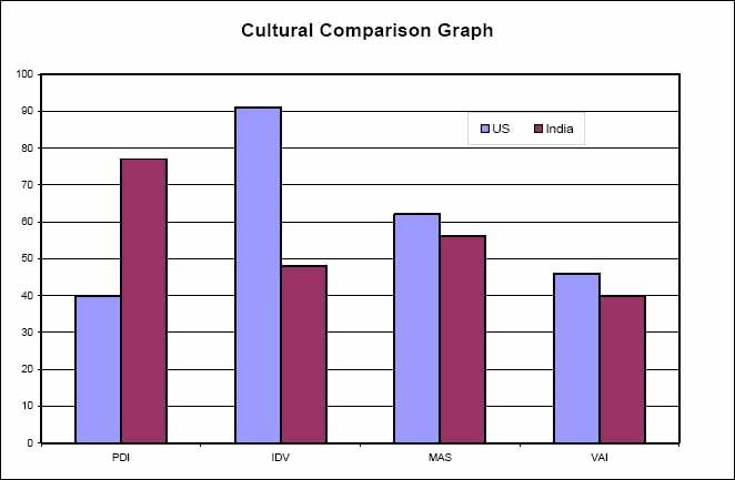 Cultural Comparison between US and India
