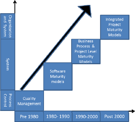 Overview of maturity models