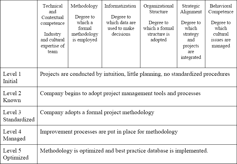 Maturity by Project Category Model