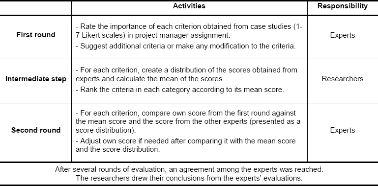 Project Management Assignment