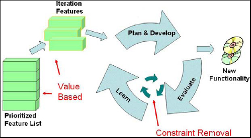 Agile application of modern production best practice