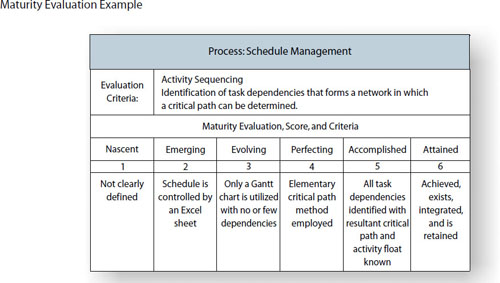 The project management maturity evaluation is a structured assessment of the 60–70 project management processes. Each process is evaluated and scored on a maturity evaluation scale and summarized into category scores and a total score. With this information, improvements can be targeted and a baseline established for measurement of the improvement efforts