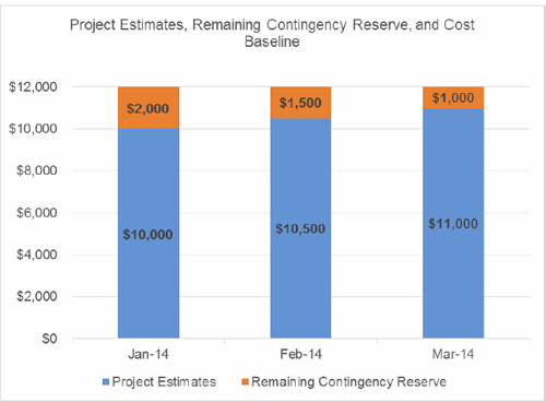 Contingency reserve usage over three reporting periods