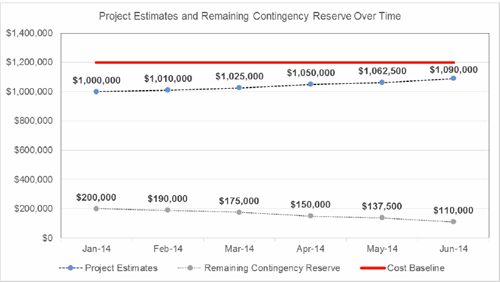 Project estimates and contingency reserve over time
