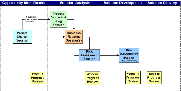 Where Work Sessions Fit into the Project Lifecycle