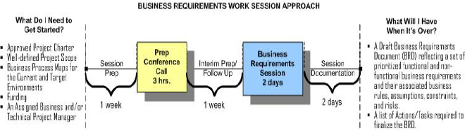 Example of a Business Requirements Work Session Structure