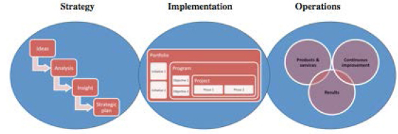 Requirements management – planning for success!