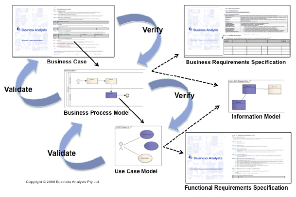 Testing techniques for tracing and validating requirements to run