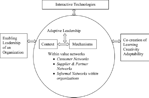 Co-creation of learning and creativity within avalue network (Desai, 2010: 392)