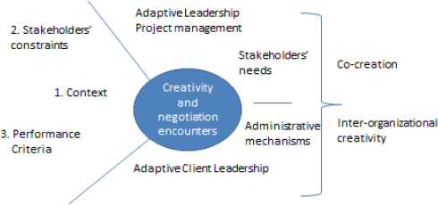 Co-creation of innovative solutions within a value network, where adaptive leadership is displayed