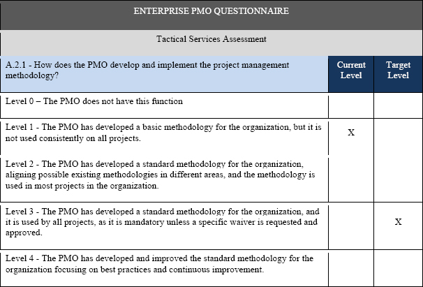 Pmo Maturity Assessment Model