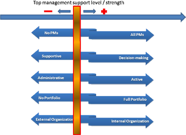 Dependency of the position of characteristic feature and level of top management support