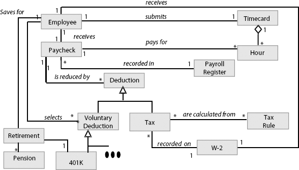 Object-Oriented (OO) Domain Model for a Payroll System