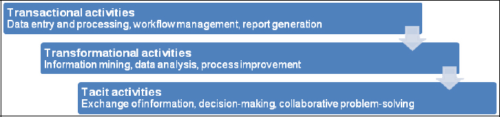 Business practices in project-driven organizations span three types of activities