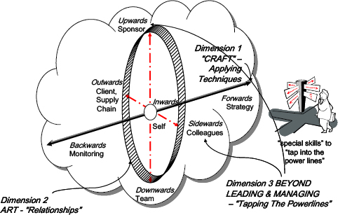 The three dimensions of PM skills (Bourne and Walker 2003)