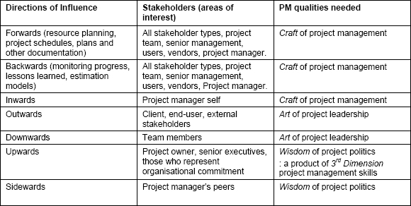 types management skills