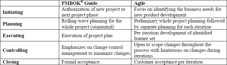 Agile compared per PMBOK<sup>®</sup> Guide process groups