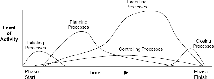 PMBOK® Guide process groups in a phase (based on PMI,2000)
