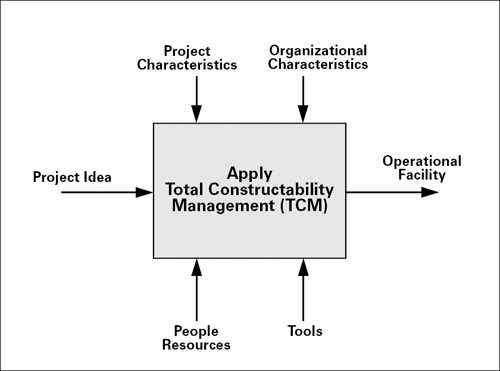 total constructability management a process oriented framework rh pmi org