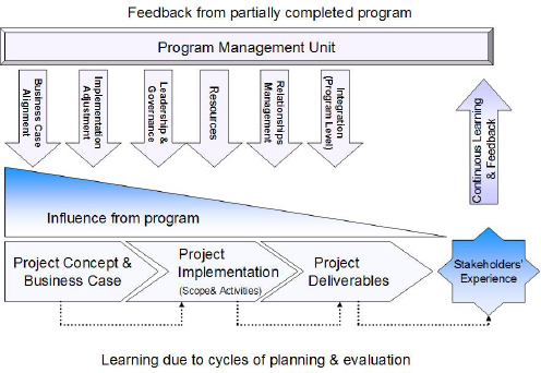 Aligning Projects to Program Goals and Stakeholder Experience