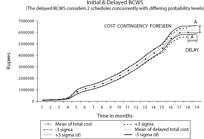 The Initial and Delayed BCWS
