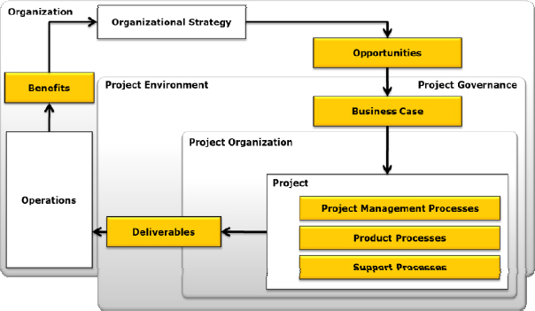 Project manager context