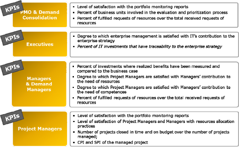 KPIs set inspired by COBIT5