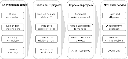 Evolution into a Project Leader