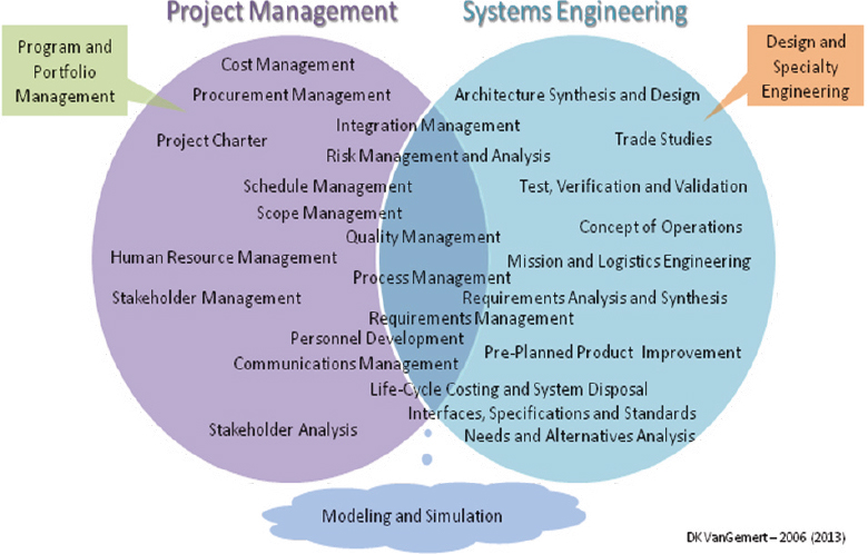 Engineering Management Program : Systems engineering the project