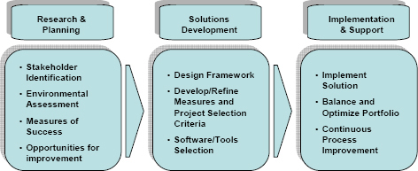 Project Portfolio Management Framework Development