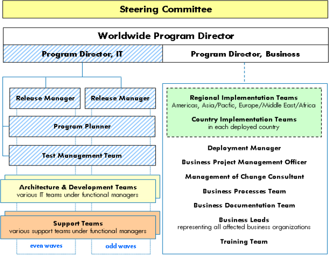 A high-level organizational chart of the active program participants