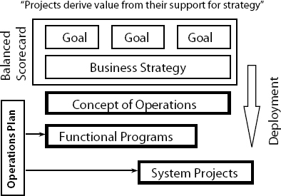 Value Chain for Projects