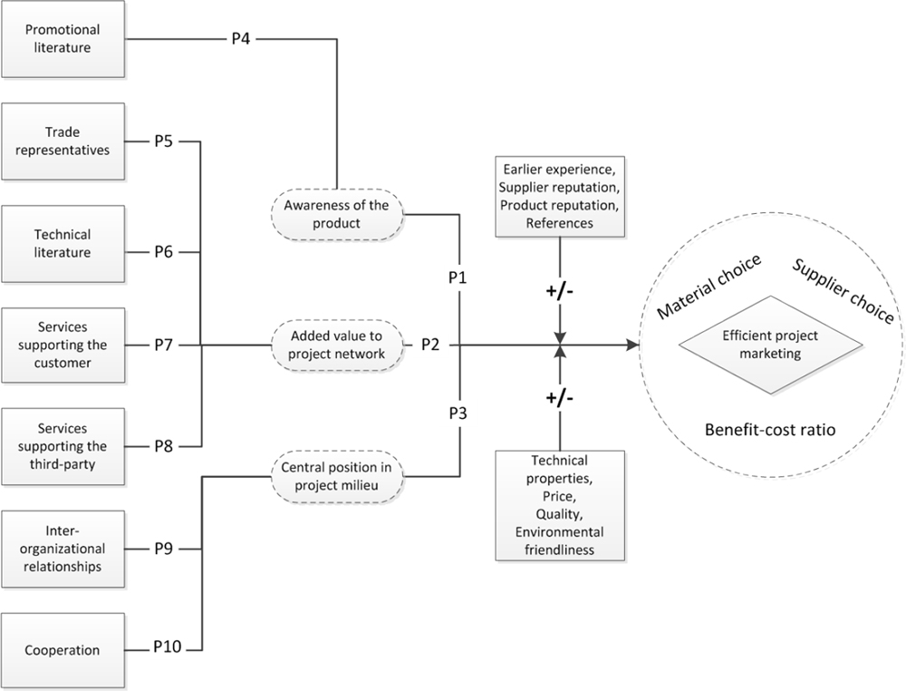 Conceptual framework of factors explaining efficient project marketing toward third parties