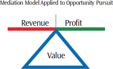In this model, the contention among the variables is removed. Instead, decisions are geared to optimize the most important variable. The optimization of the prime variable (in this case Value) mediates decisions in balancing Revenue and Profit