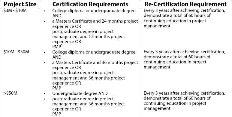 Project Manager Certification Framework