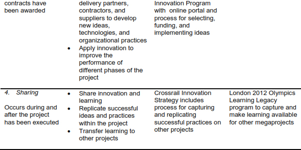 Innovation interventions in megaprojects